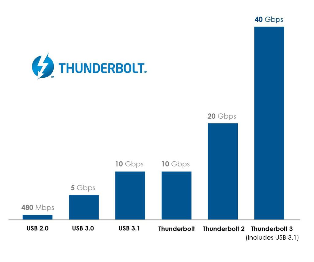 رونمایی کمپانی اینتل از تاندربولت ۳ با پورت USB-C